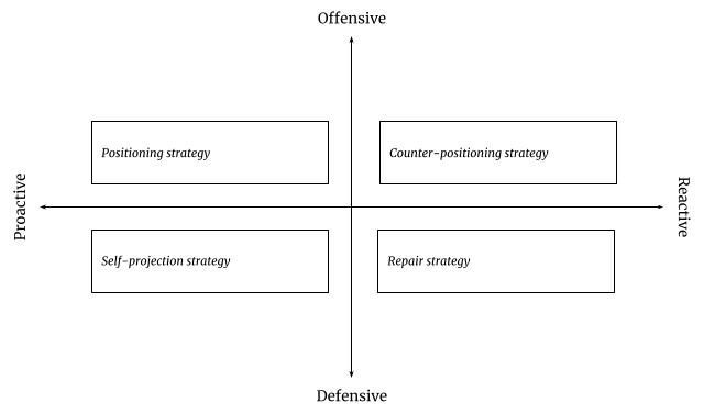 Options for responding to national positioning operations
